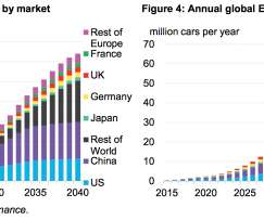 Europe and Forecast - EV Driven