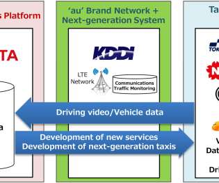 Taxi ev driven toyota kddi and tokyo hire taxi association begin verification testing for connected taxis big data for new services fandeluxe Image collections