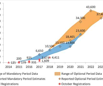 Forecast and Hydrogen - EV Driven